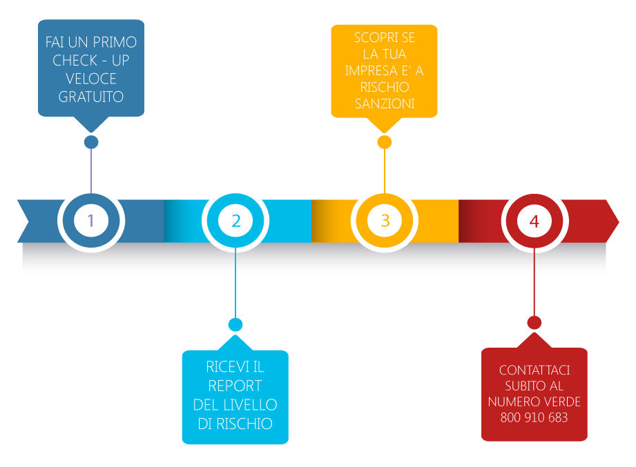 Check up Aziendale - studiolab consulenze infografica